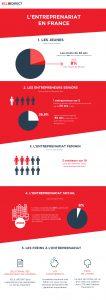 entreprenariat en France