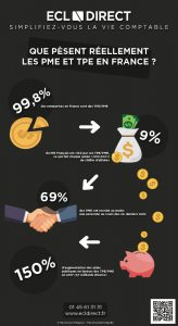 Pois des PME et TPE en France