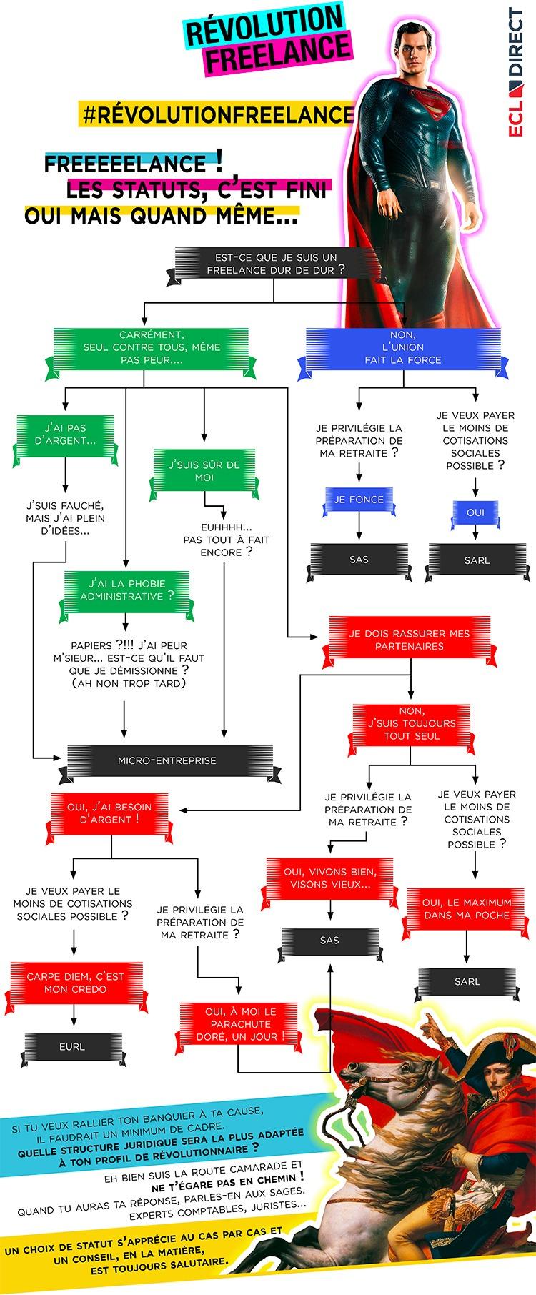 Infographie : freelance, comment choisir votre statut juridique ?