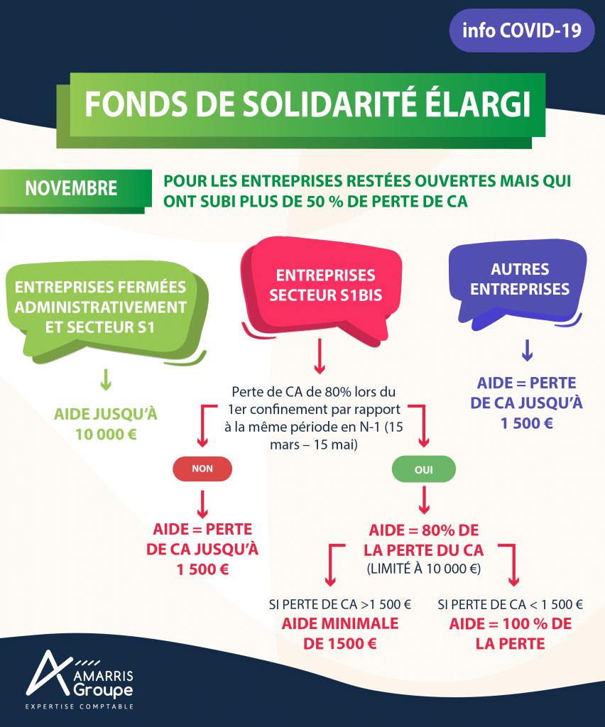 Fonds solidarité conditions novembre