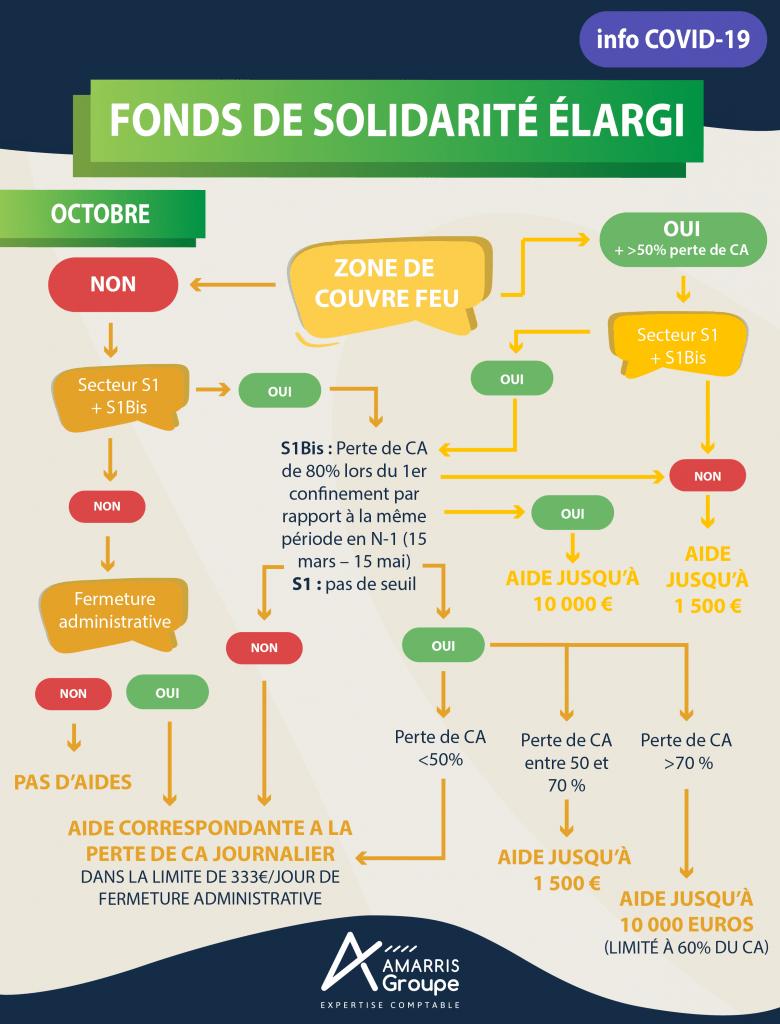Fonds solidarité conditions octobre