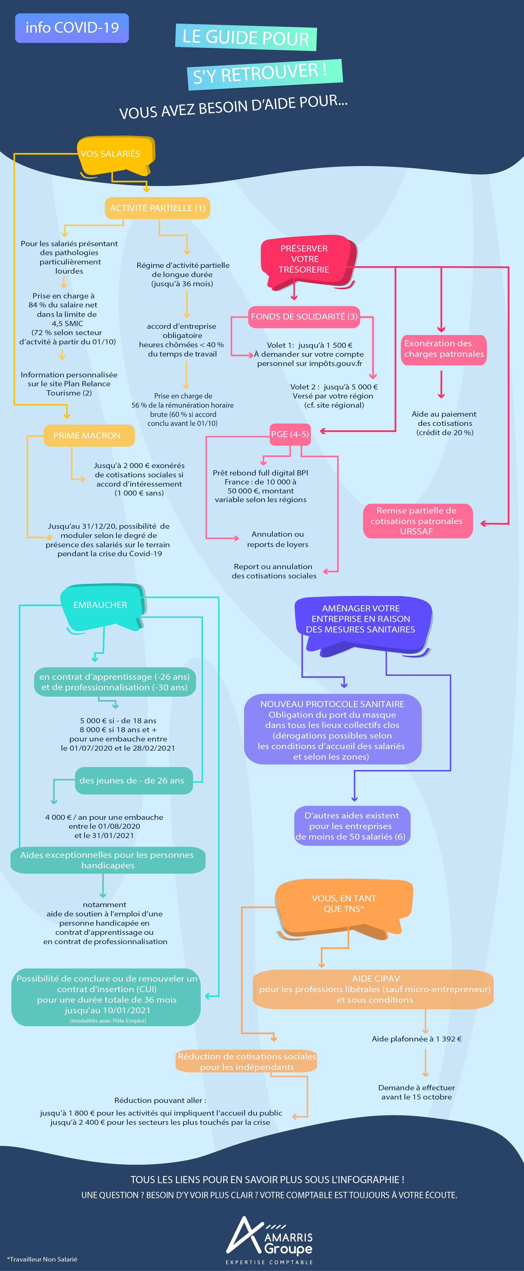 guide des aides covid-19